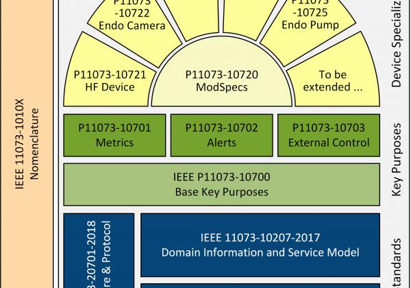 IEEE 11073-20701 became ISO standard